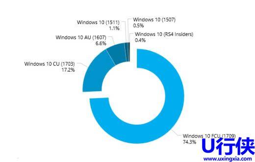 微软win10创意者更新秋季版占比达到74.3%